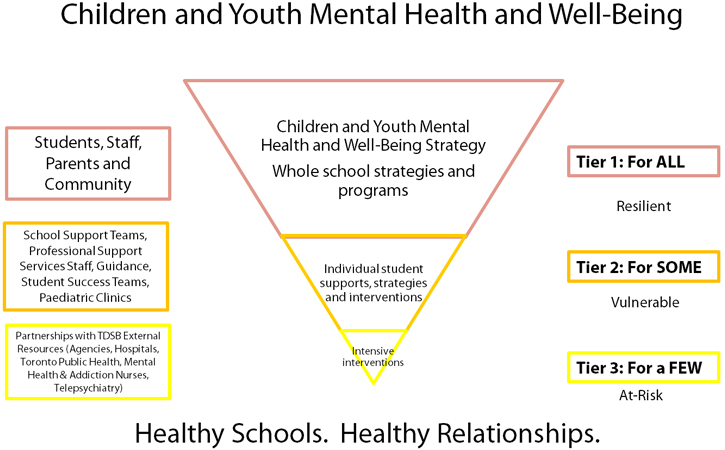 Children and Youth Mental Health and Well-being diagram