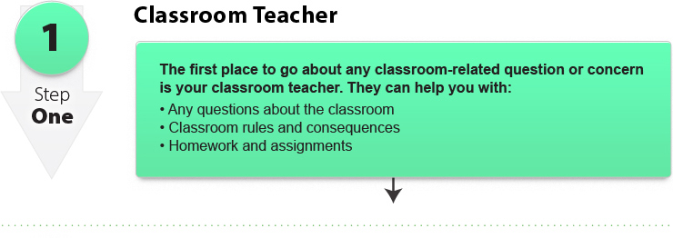 Step 1 - Classroom Teacher
