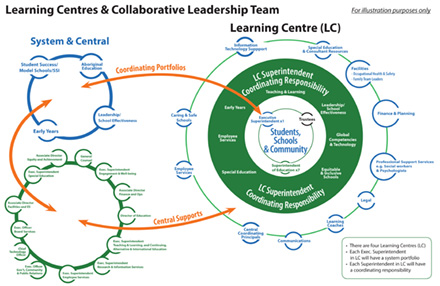 Learning Centre Model