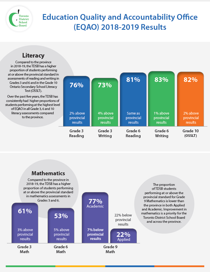 Click Here to Download EQAO results infographic