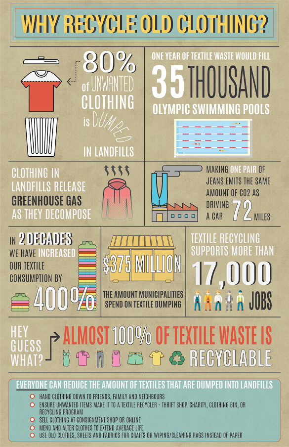 Thumbnail of infographic about recycling used clothing