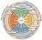 Inquiry wheel