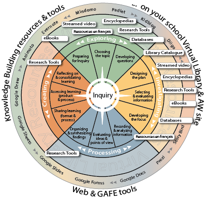 Inquiry wheel featuring the four phases of inquiry and key resources