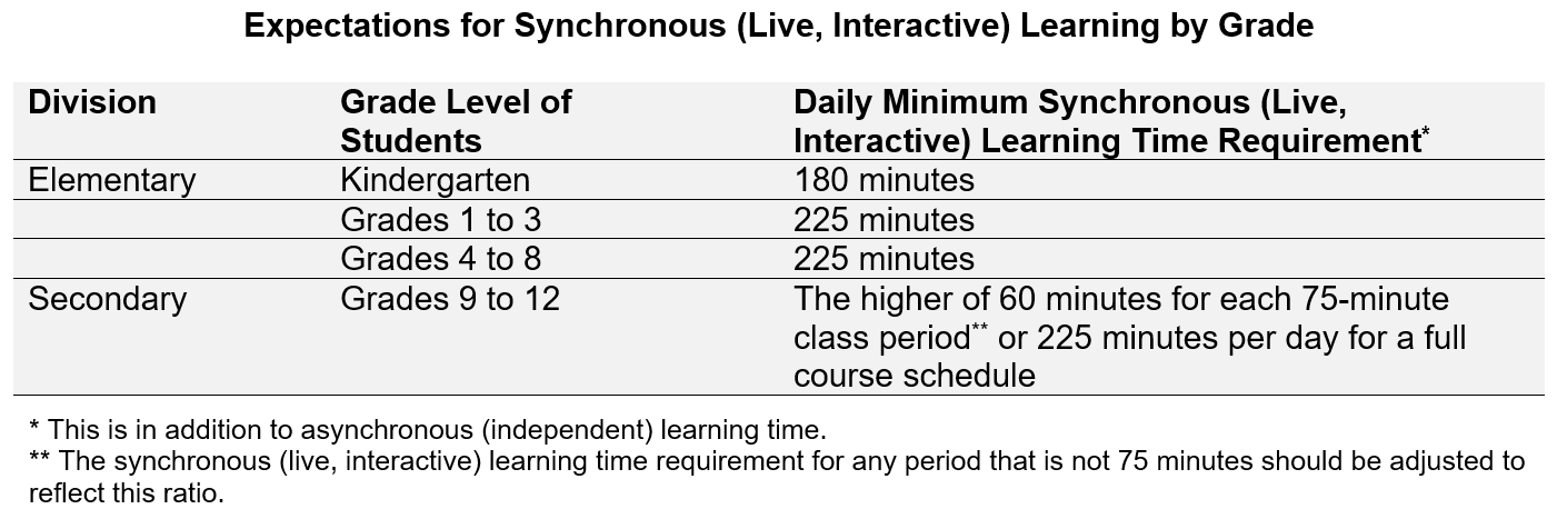 Daily Min Synchronous Learning Time Requirement637359638526447785