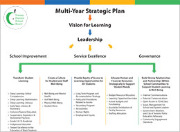 Multi-Year-Action-Plan_Flow-Chart